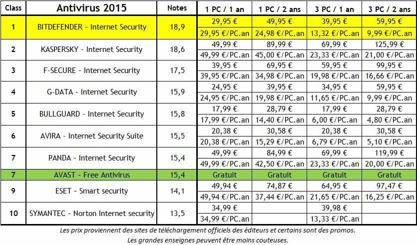 Comparatif antivirus 2015